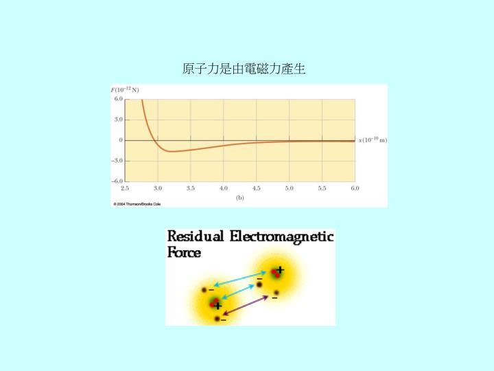 原子力是由電磁力產生