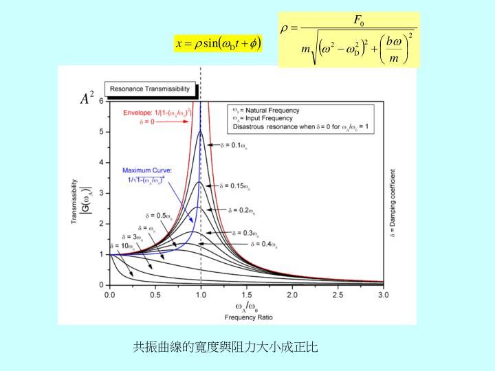 共振曲線的寬度與阻力大小成正比
