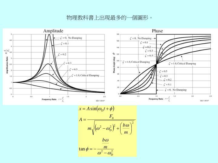 物理教科書上出現最多的一個圖形。