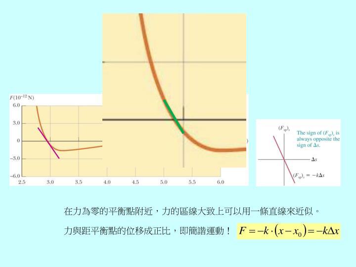 在力為零的平衡點附近,力的區線大致上可以用一條直線來近似。