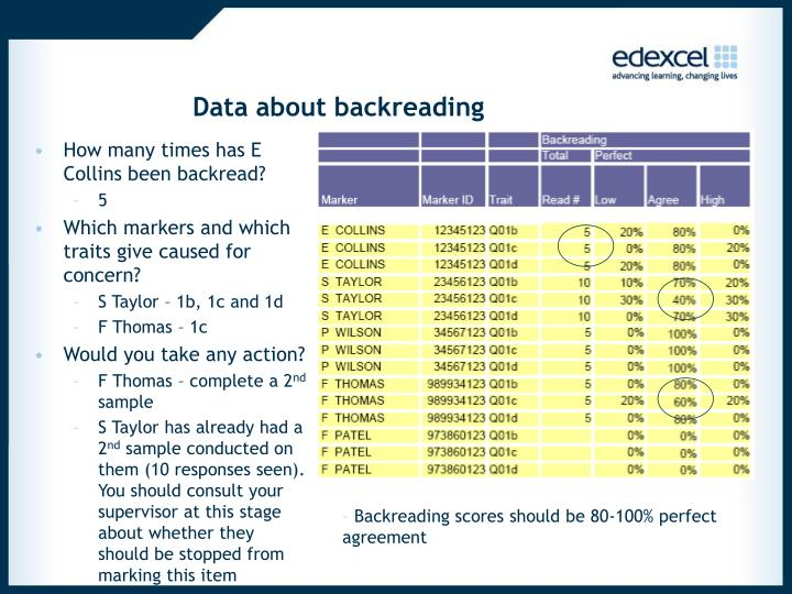 Data about backreading
