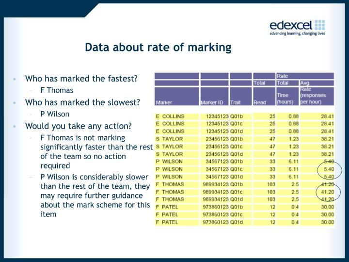 Data about rate of marking