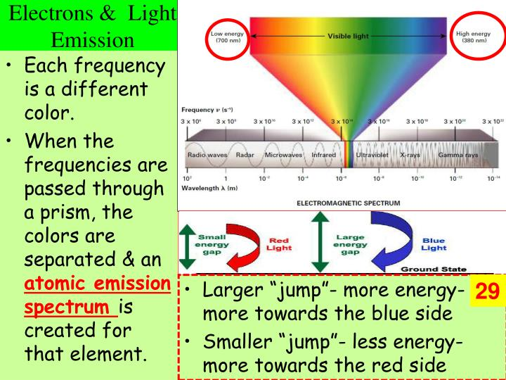 Electrons &  Light Emission