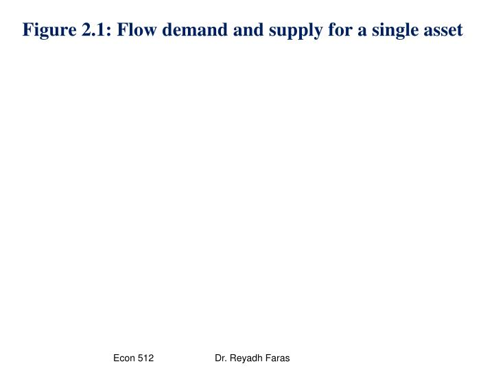 Figure 2.1: Flow demand and supply for a single asset