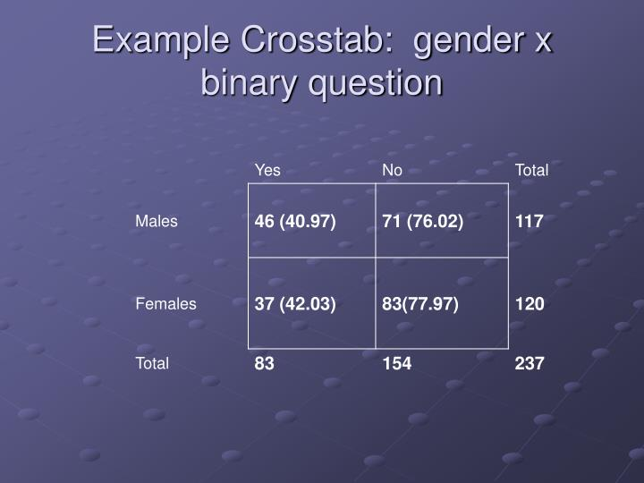 Example Crosstab:  gender x binary question