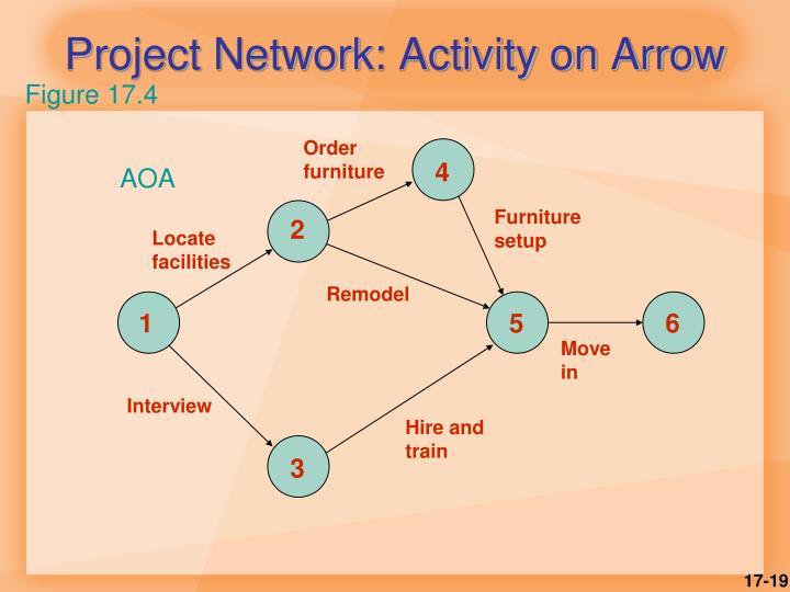 Project Network: Activity on Arrow