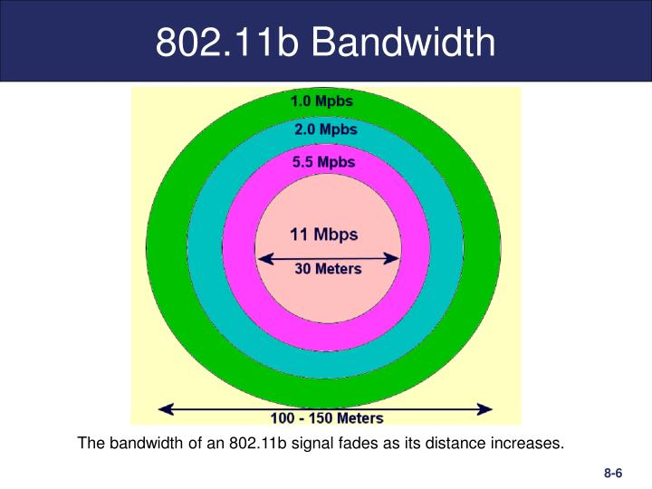 802.11b Bandwidth