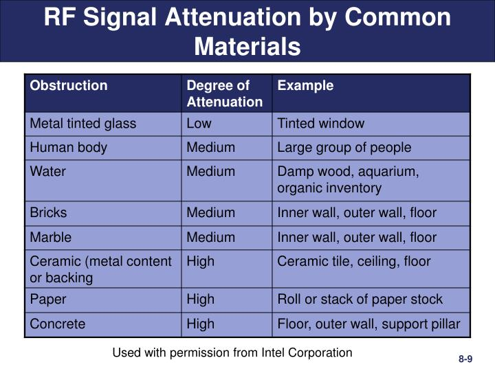 RF Signal Attenuation by Common Materials