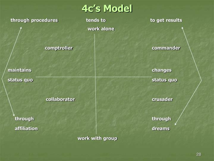 4c's Model