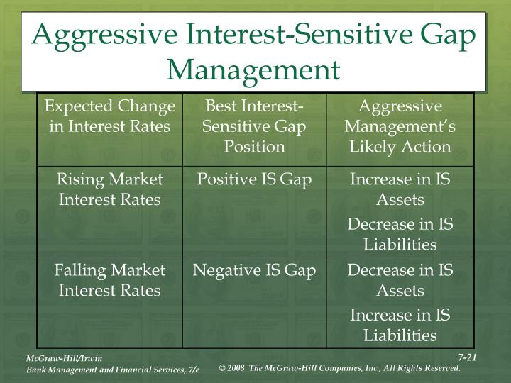 Aggressive Interest-Sensitive Gap Management