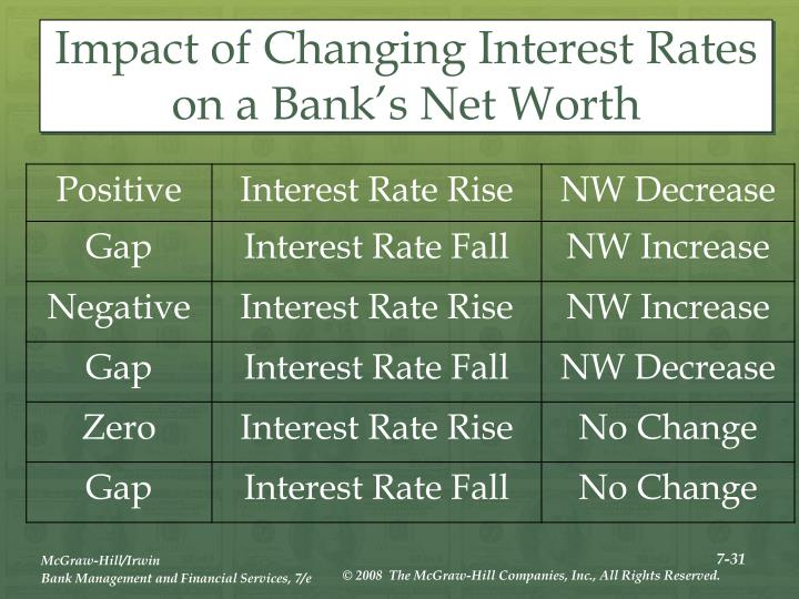 Impact of Changing Interest Rates on a Bank's Net Worth