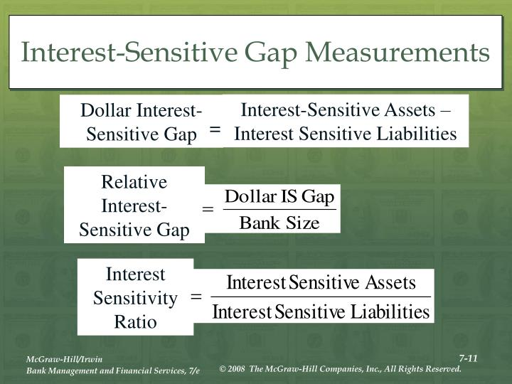 Interest-Sensitive Gap Measurements