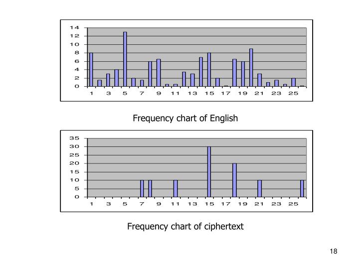 Frequency chart of English