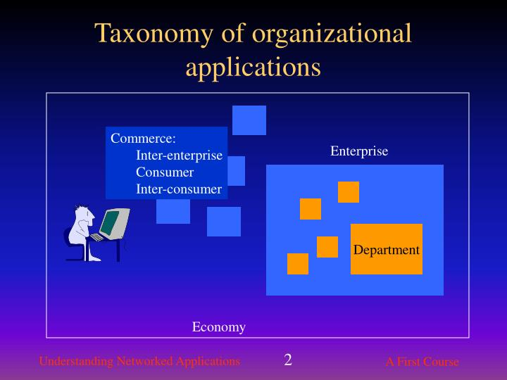 Taxonomy of organizational applications