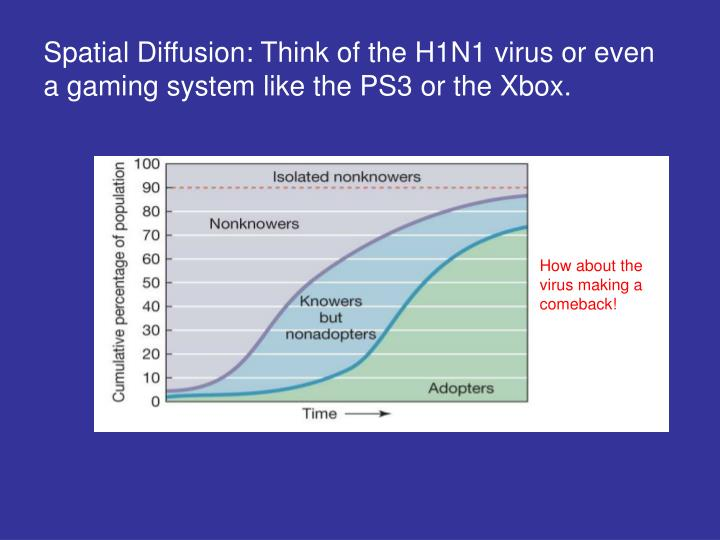 Spatial Diffusion: Think of the H1N1 virus or even a gaming system like the PS3 or the Xbox.