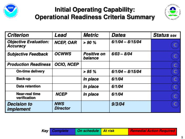 Initial Operating Capability: