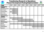 transitioning research to operations phased development testing implementation