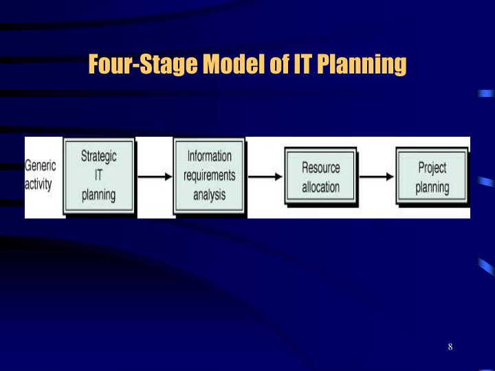 Four-Stage Model of IT Planning