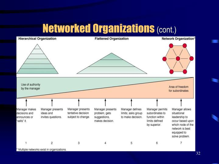Networked Organizations