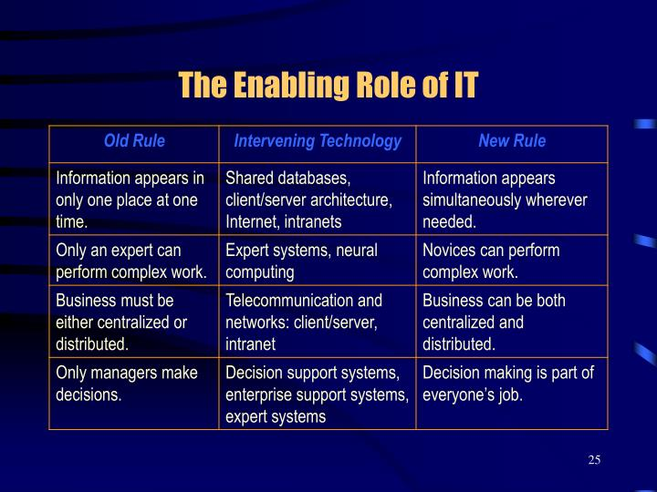 The Enabling Role of IT