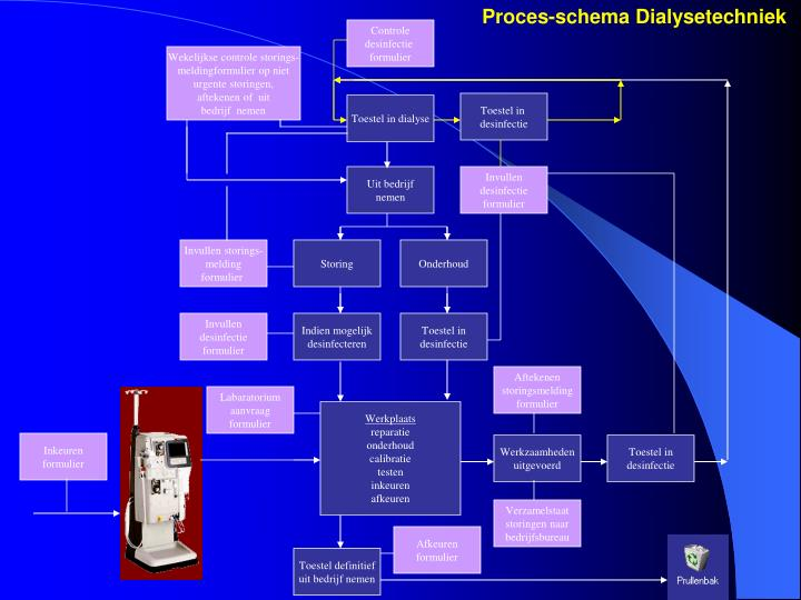 Proces-schema Dialysetechniek