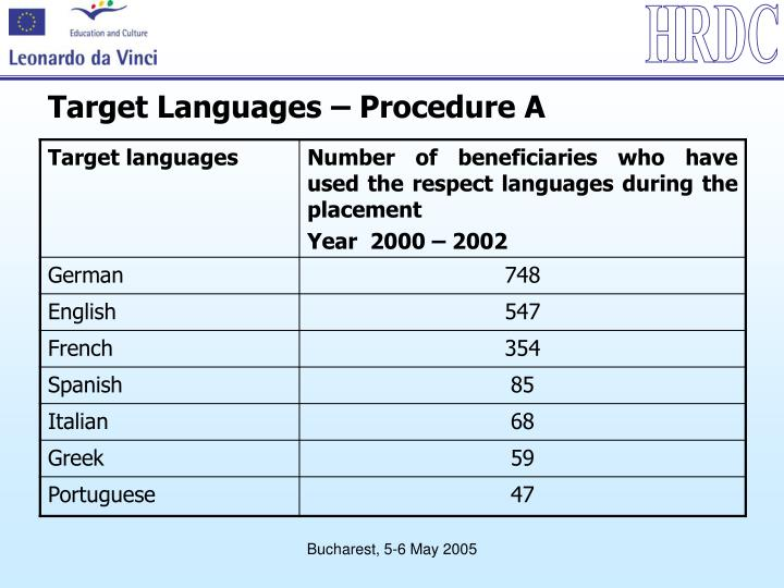 Target Languages – Procedure A