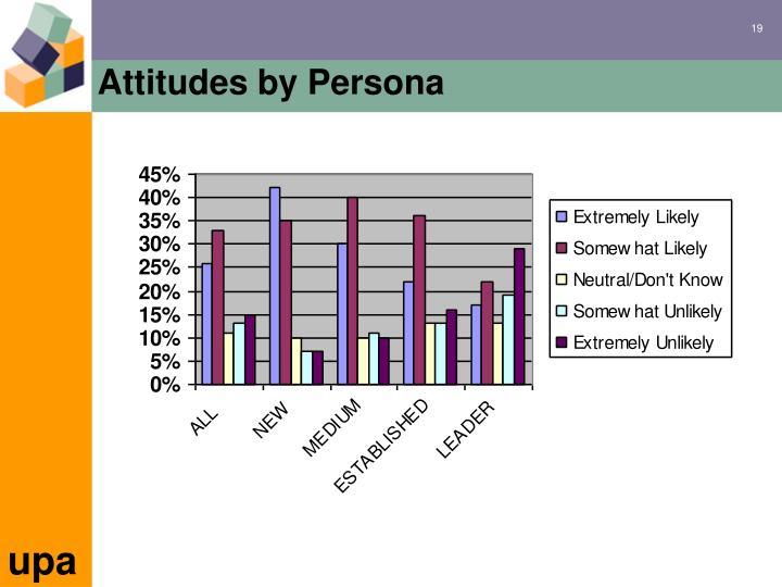 Attitudes by Persona