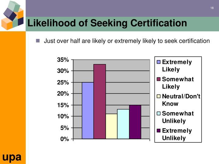 Likelihood of Seeking Certification