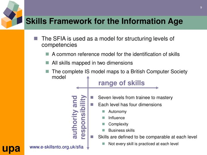 The SFIA is used as a model for structuring levels of competencies