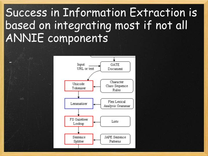 Success in Information Extraction is based on integrating most if not all ANNIE components