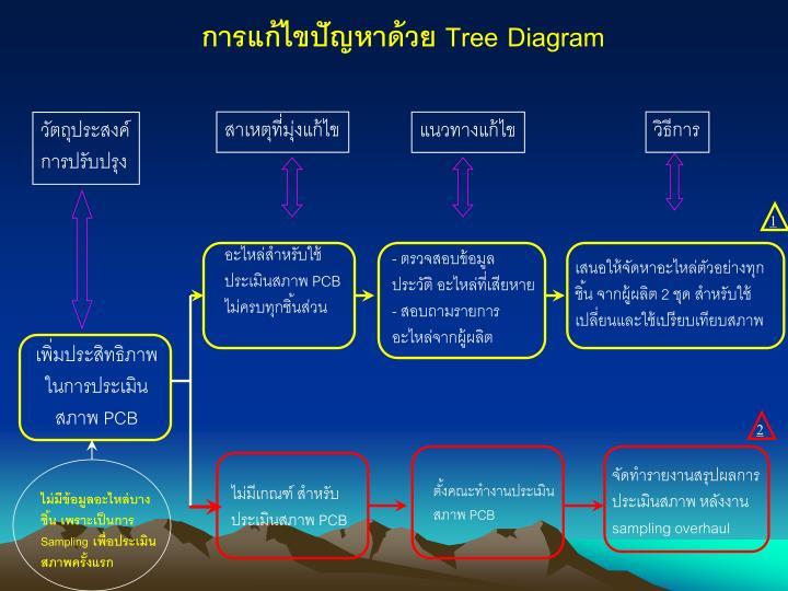 การแก้ไขปัญหาด้วย Tree Diagram