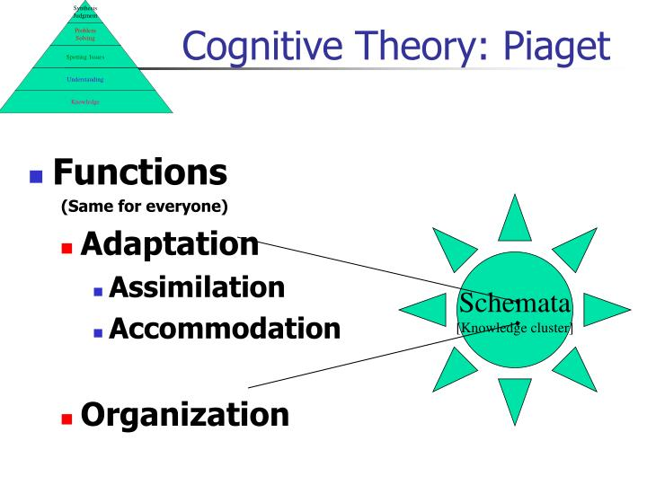 Cognitive Theory: Piaget