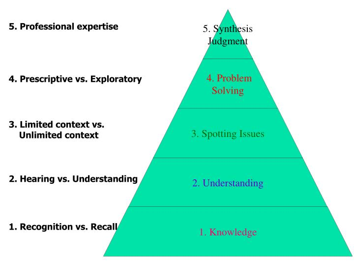 5. Professional expertise