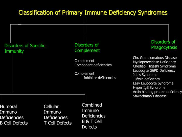 Classification of Primary Immune Deficiency Syndromes