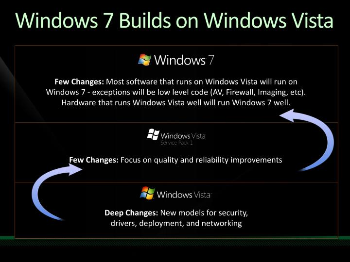 Windows 7 Builds on Windows