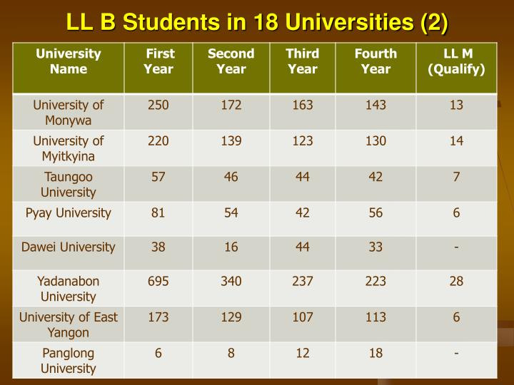LL B Students in 18 Universities (2)