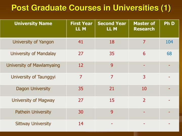 Post Graduate Courses in Universities (1)