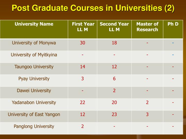 Post Graduate Courses in Universities (2)