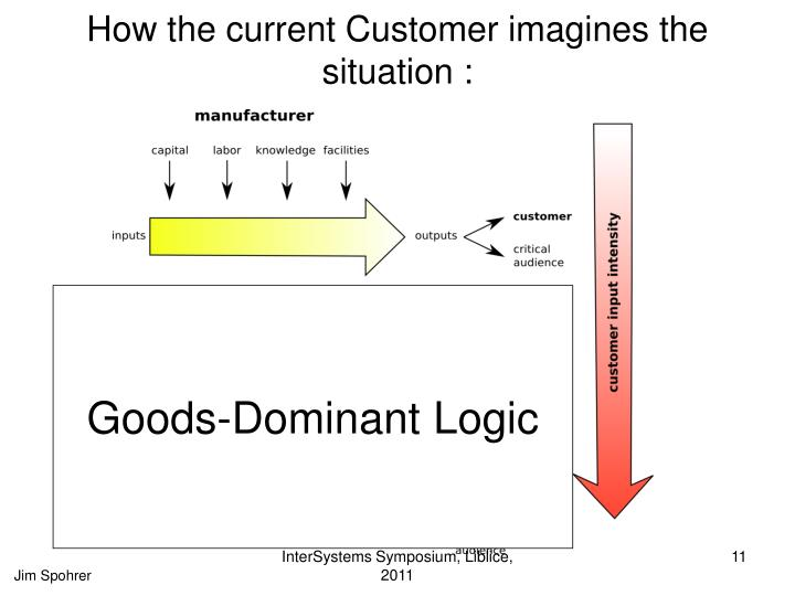 How the current Customer imagines the