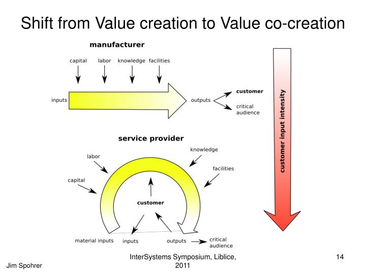 Shift from Value creation to Value co-creation