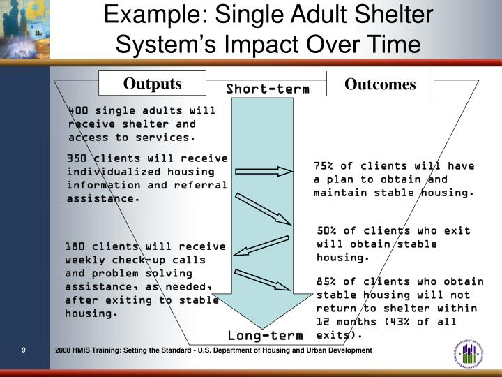 Example: Single Adult Shelter System's Impact Over Time