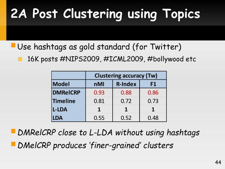 2A Post Clustering using Topics