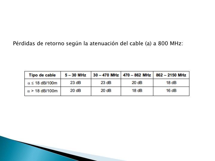 Pérdidas de retorno según la atenuación del cable (a) a 800 MHz: