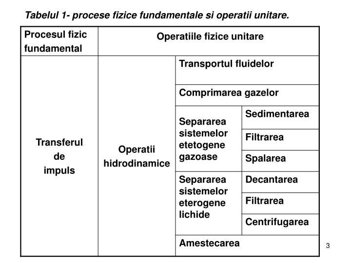 Tabelul 1- procese fizice fundamentale si operatii unitare.