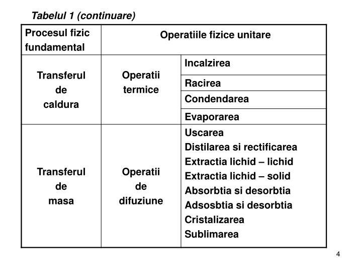 Tabelul 1 (continuare)