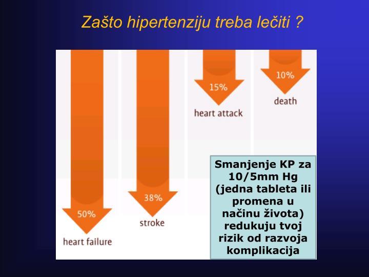 Zašto hipertenziju treba lečiti ?