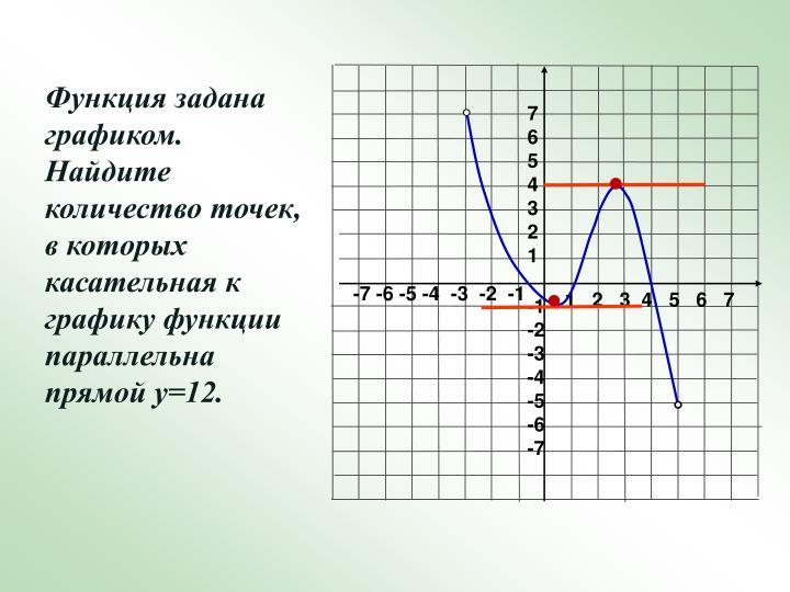 Функция задана графиком.