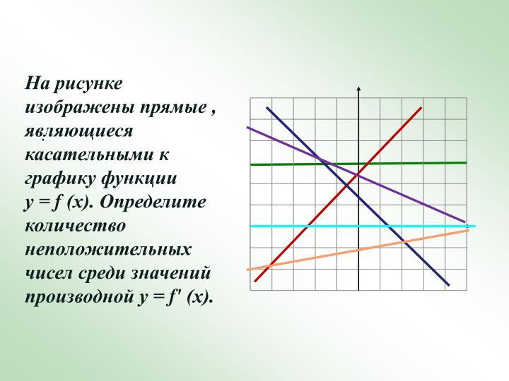 На рисунке изображены прямые , являющиеся касательными к графику функции