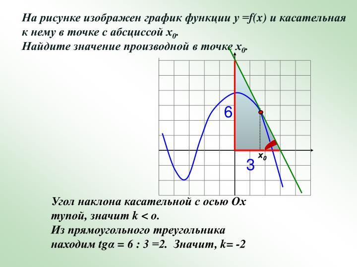 На рисунке изображен график функции у =
