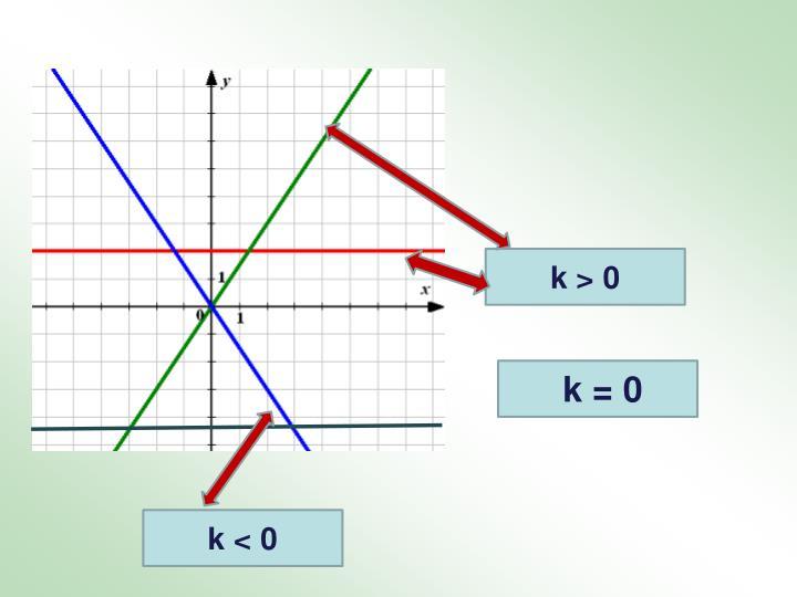 k > 0